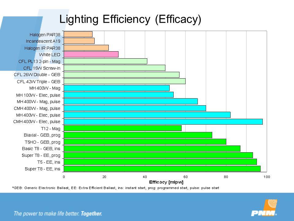 Lighting Efficiency (Efficacy)