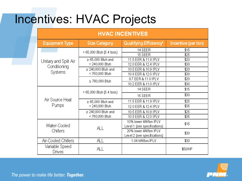 Incentives: HVAC Projects