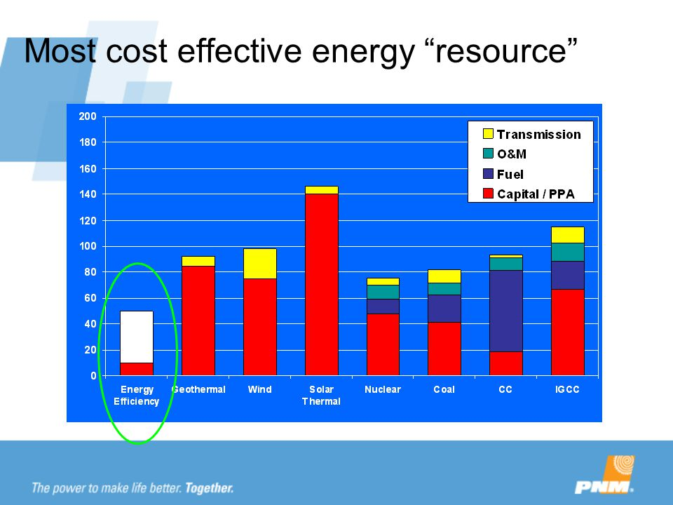 Most cost effective energy resource $/ MWH