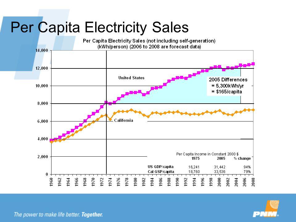 Per Capita Electricity Sales