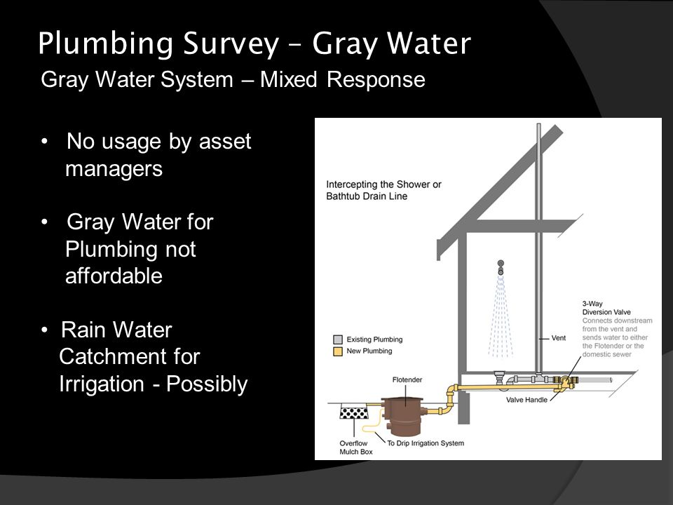 Plumbing Survey – Gray Water No usage by asset managers Gray Water for Plumbing not affordable Rain Water Catchment for Irrigation - Possibly Gray Water System – Mixed Response