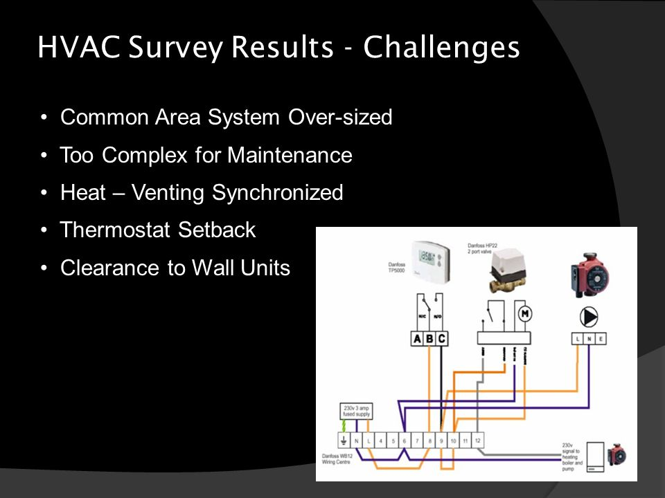 HVAC Survey Results - Challenges Common Area System Over-sized Too Complex for Maintenance Heat – Venting Synchronized Thermostat Setback Clearance to Wall Units