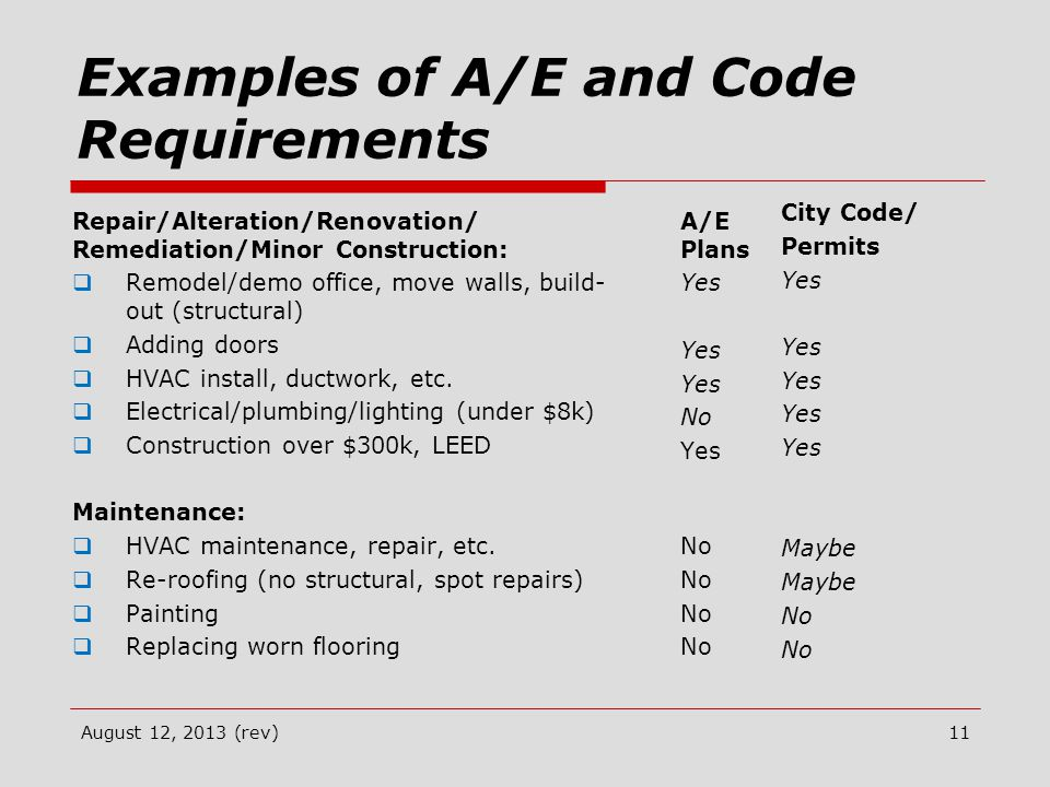 Examples of A/E and Code Requirements Repair/Alteration/Renovation/ Remediation/Minor Construction:  Remodel/demo office, move walls, build- out (structural)  Adding doors  HVAC install, ductwork, etc.