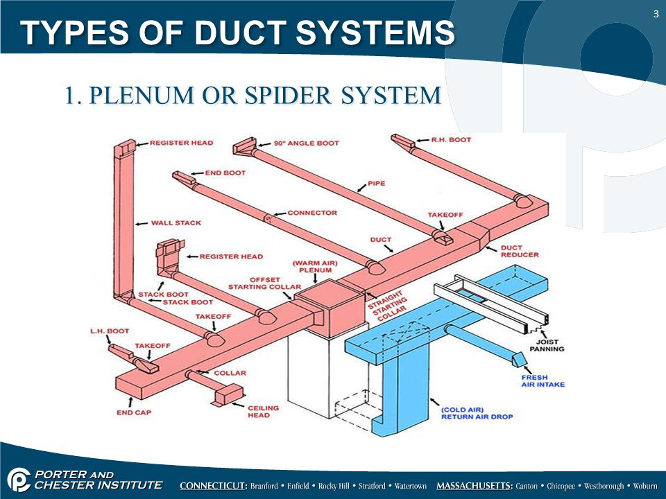 3 TYPES OF DUCT SYSTEMS 1. PLENUM OR SPIDER SYSTEM