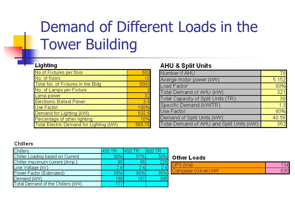 Demand of Different Loads in the Tower Building