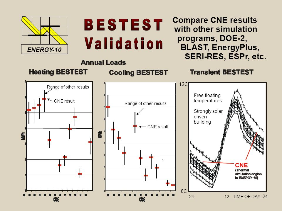 12C -8C Range of other results CNE result CNE Free floating temperatures Strongly solar driven building 24 12 TIME OF DAY 24 Compare CNE results with other simulation programs, DOE-2, BLAST, EnergyPlus, SERI-RES, ESPr, etc.