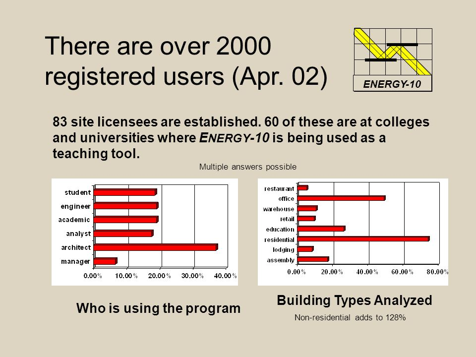 There are over 2000 registered users (Apr. 02) 83 site licensees are established.