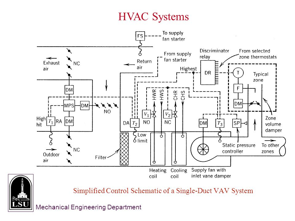 Mechanical Engineering Department Simplified Control Schematic of a Single-Duct VAV System HVAC Systems