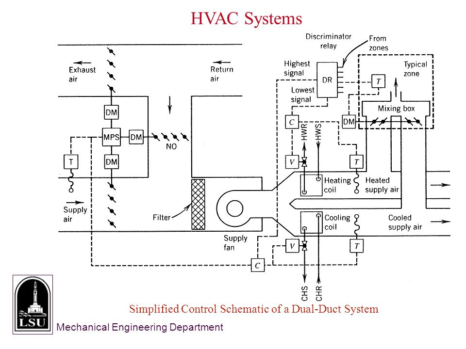 Mechanical Engineering Department Simplified Control Schematic of a Dual-Duct System HVAC Systems