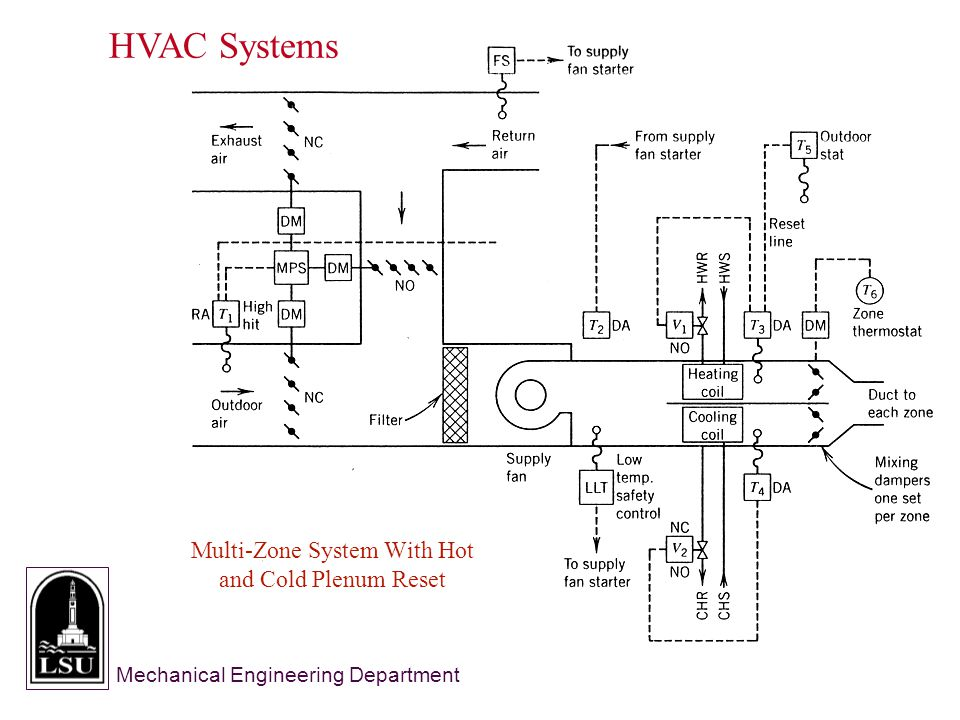 Mechanical Engineering Department HVAC Systems Multi-Zone System With Hot and Cold Plenum Reset