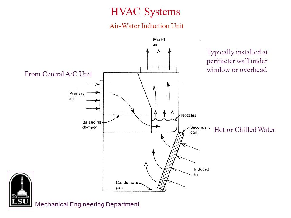 Mechanical Engineering Department HVAC Systems Air-Water Induction Unit From Central A/C Unit Hot or Chilled Water Typically installed at perimeter wall under window or overhead