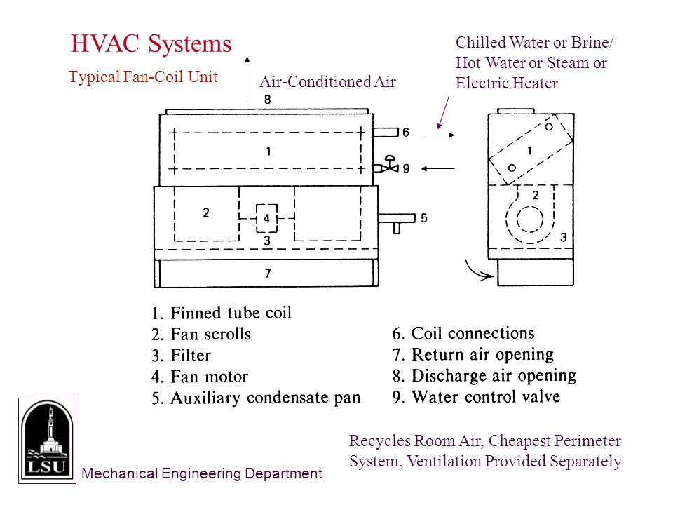 Mechanical Engineering Department HVAC Systems Typical Fan-Coil Unit Chilled Water or Brine/ Hot Water or Steam or Electric Heater Air-Conditioned Air Recycles Room Air, Cheapest Perimeter System, Ventilation Provided Separately