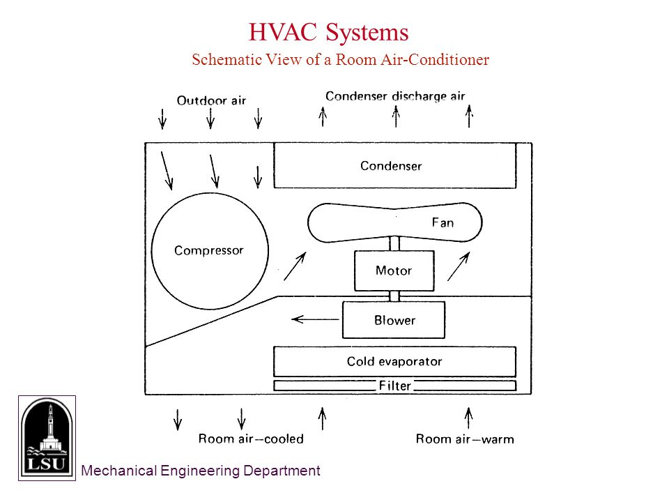 Mechanical Engineering Department HVAC Systems Schematic View of a Room Air-Conditioner