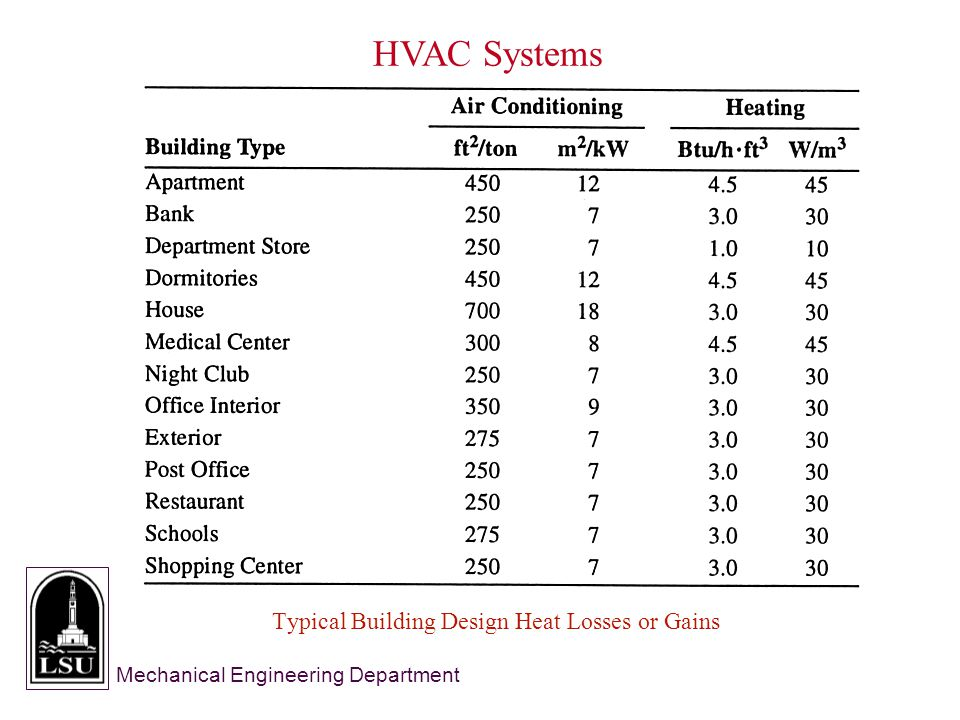 Mechanical Engineering Department HVAC Systems Typical Building Design Heat Losses or Gains