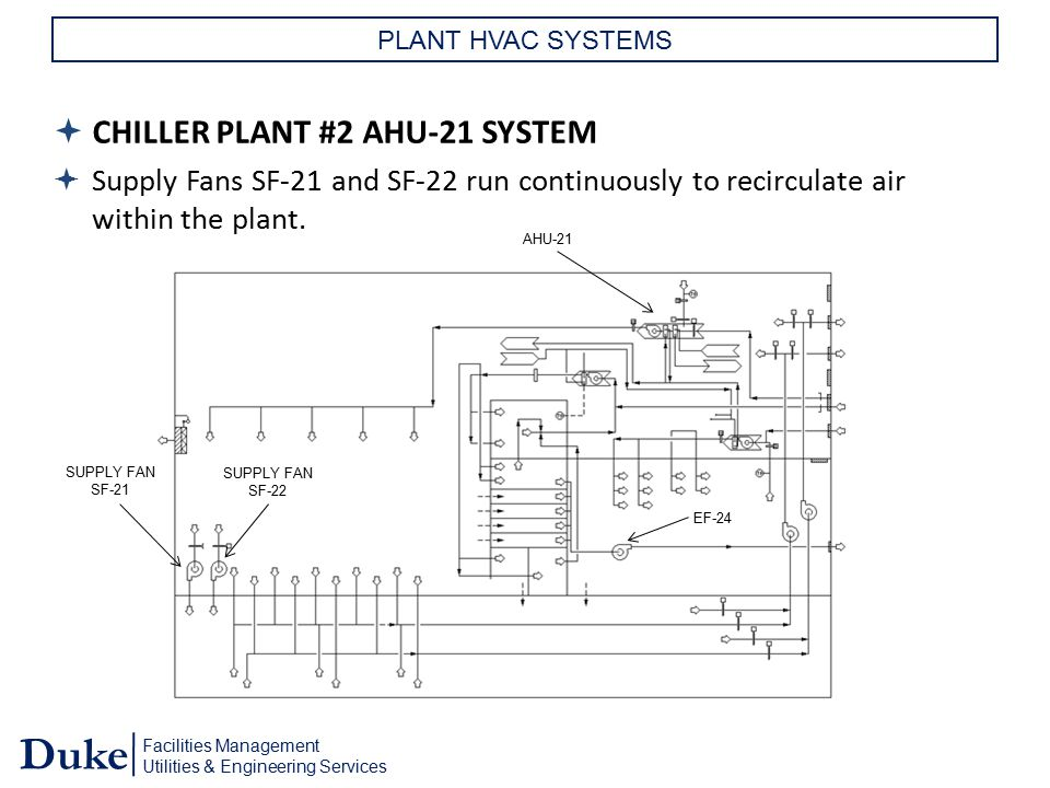 Facilities Management Utilities & Engineering Services Duke PLANT HVAC SYSTEMS  CHILLER PLANT #2 AHU-21 SYSTEM  Supply Fans SF-21 and SF-22 run cont