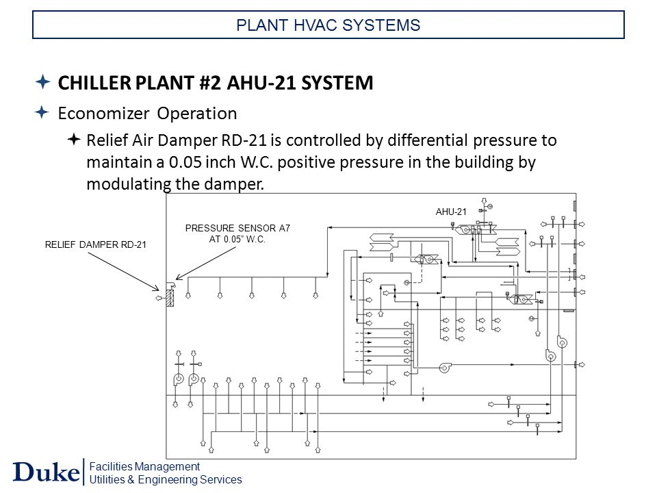 "Facilities Management Utilities & Engineering Services Duke RELIEF DAMPER RD-21 PRESSURE SENSOR A7 AT 0.05"" W.C. AHU-21 PLANT HVAC SYSTEMS  CHILLER P"