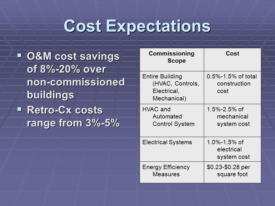 Cost Expectations  O&M cost savings of 8%-20% over non-commissioned buildings  Retro-Cx costs range from 3%-5% Commissioning Scope Cost Entire Building (HVAC, Controls, Electrical, Mechanical) 0.5%-1.5% of total construction cost HVAC and Automated Control System 1.5%-2.5% of mechanical system cost Electrical Systems1.0%-1.5% of electrical system cost Energy Efficiency Measures $0.23-$0.28 per square foot