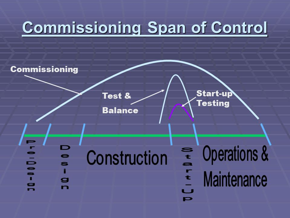 Commissioning Span of Control Commissioning Test & Balance Start-up Testing