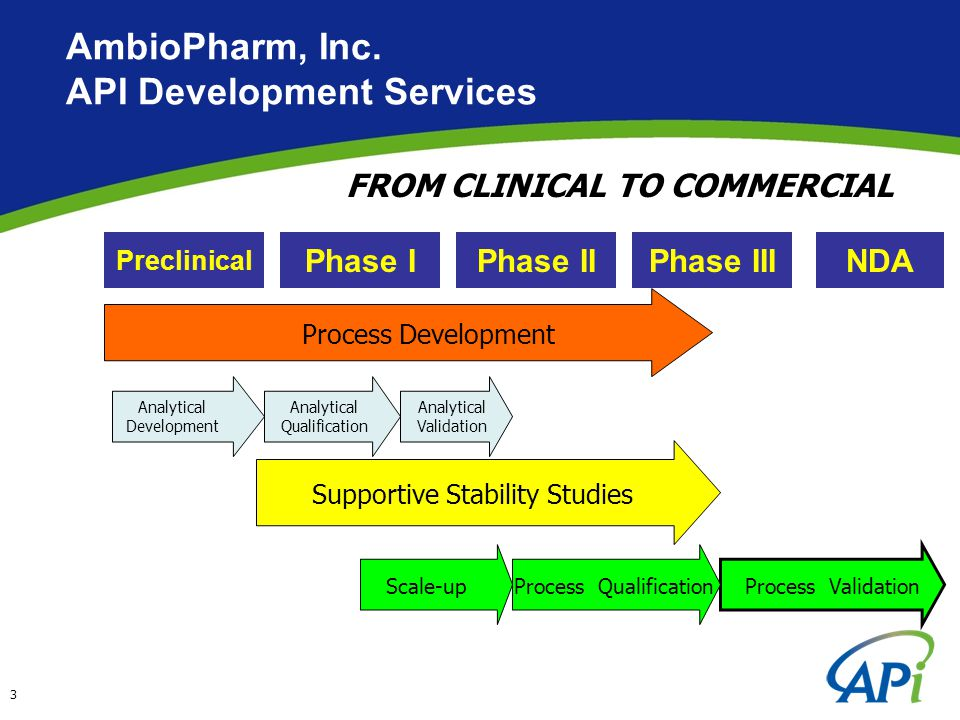 AmbioPharm N.Augusta, SC USA 32 acre site acquired from UCB Bioproducts in 2006 20,000 sq.