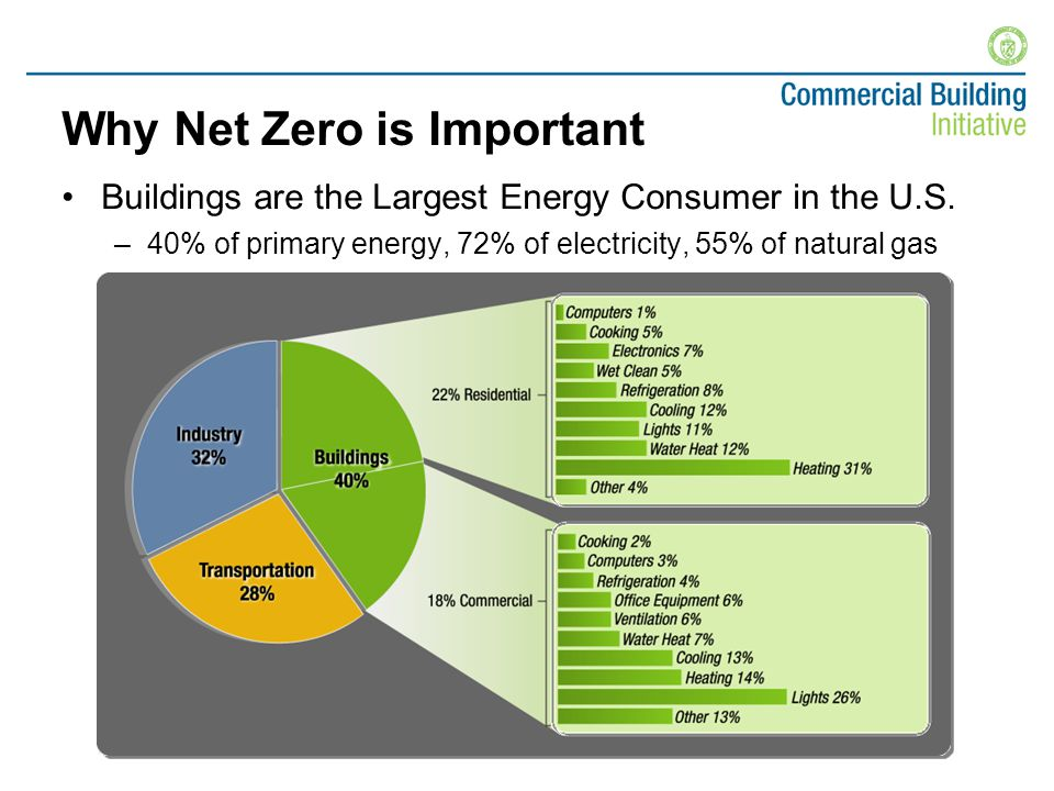 Commercial Sector Trends Energy use increasing 1.6% per year – faster that energy efficiency improvements
