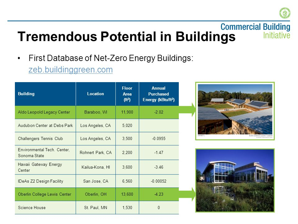 Tremendous Potential in Buildings First Database of Net-Zero Energy Buildings: zeb.buildinggreen.com zeb.buildinggreen.com BuildingLocation Floor Area (ft 2 ) Annual Purchased Energy (kBtu/ft 2 ) Aldo Leopold Legacy CenterBaraboo, WI11,900-2.02 Audubon Center at Debs ParkLos Angeles, CA5,020 Challengers Tennis ClubLos Angeles, CA3,500-0.0955 Environmental Tech.