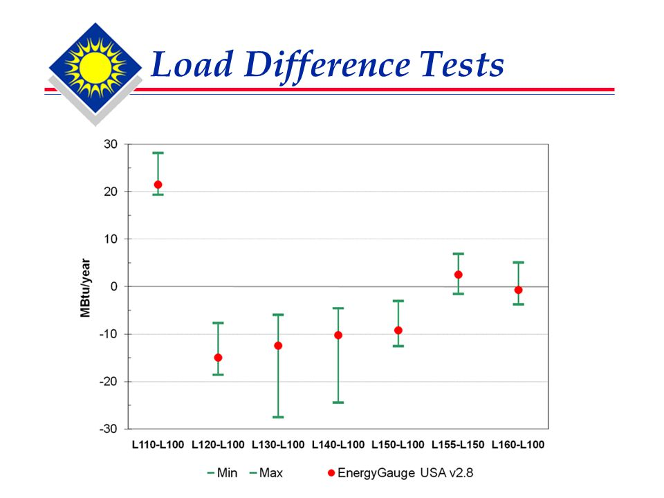 Load Difference Tests