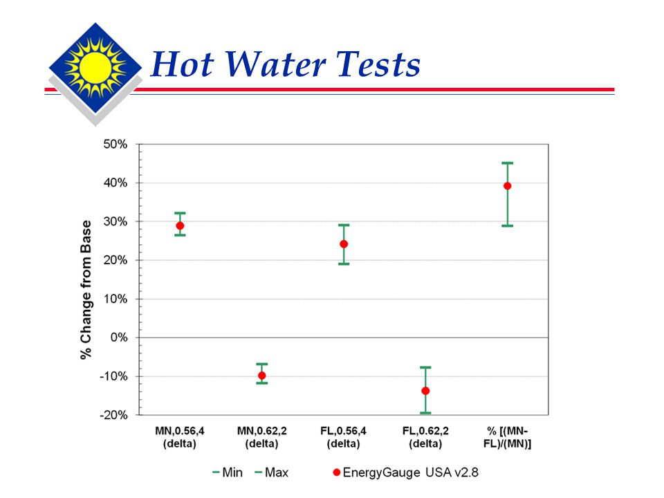 Hot Water Tests