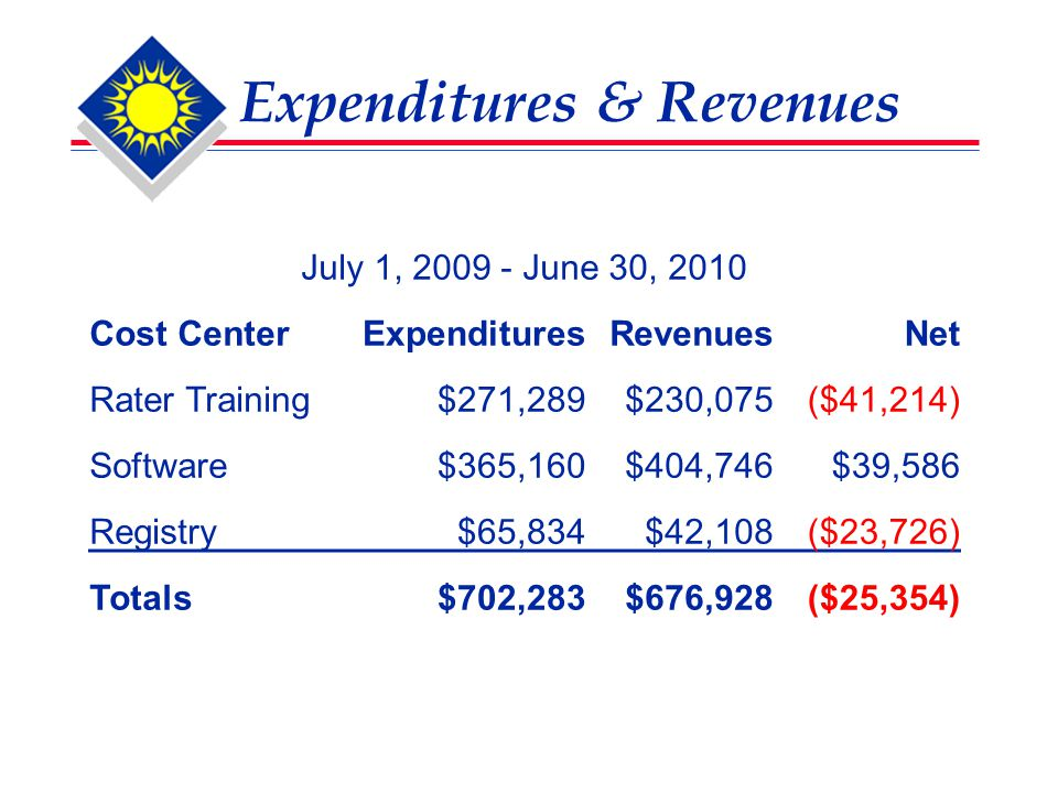 Expenditures & Revenues July 1, 2009 - June 30, 2010 Cost CenterExpendituresRevenuesNet Rater Training$271,289$230,075($41,214) Software$365,160$404,746$39,586 Registry$65,834$42,108($23,726) Totals$702,283$676,928($25,354)