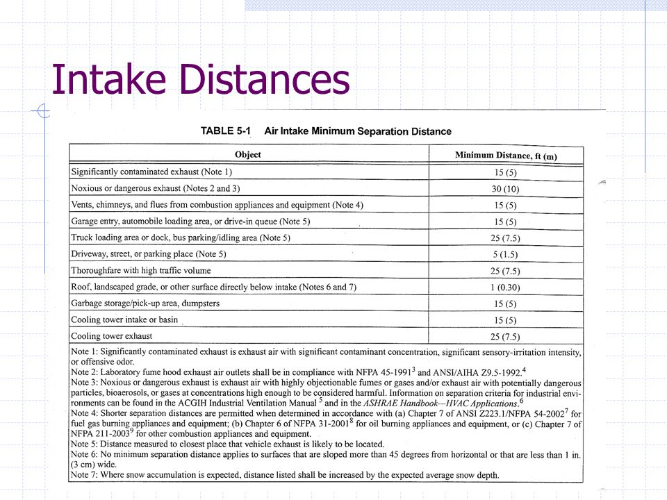 Intake Distances