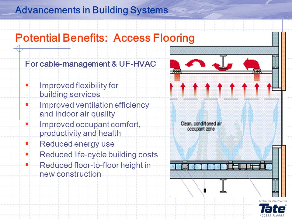 For cable-management & UF-HVAC  Improved flexibility for building services  Improved ventilation efficiency and indoor air quality  Improved occupant comfort, productivity and health  Reduced energy use  Reduced life-cycle building costs  Reduced floor-to-floor height in new construction Advancements in Building Systems Potential Benefits: Access Flooring