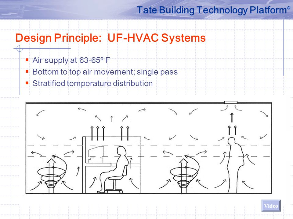  Air supply at 63-65º F  Bottom to top air movement; single pass  Stratified temperature distribution Design Principle: UF-HVAC Systems Tate Buildi