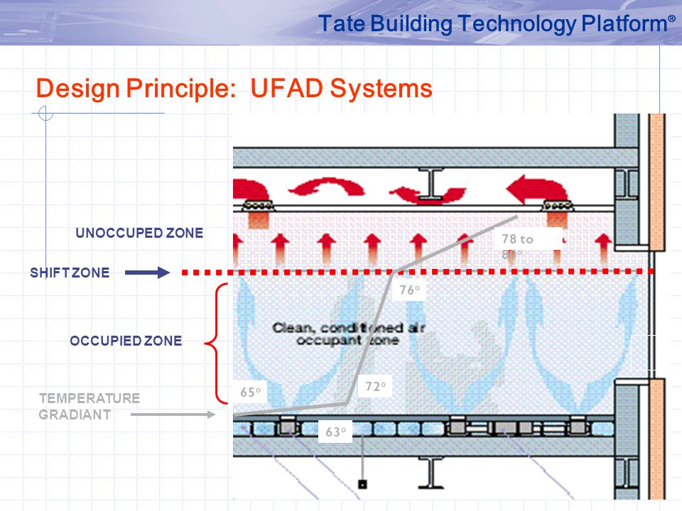 Design Principle: UFAD Systems Tate Building Technology Platform ® TEMPERATURE GRADIANT OCCUPIED ZONE SHIFT ZONE UNOCCUPED ZONE 65 o 72 o 76 o 78 to 80 o 63 o