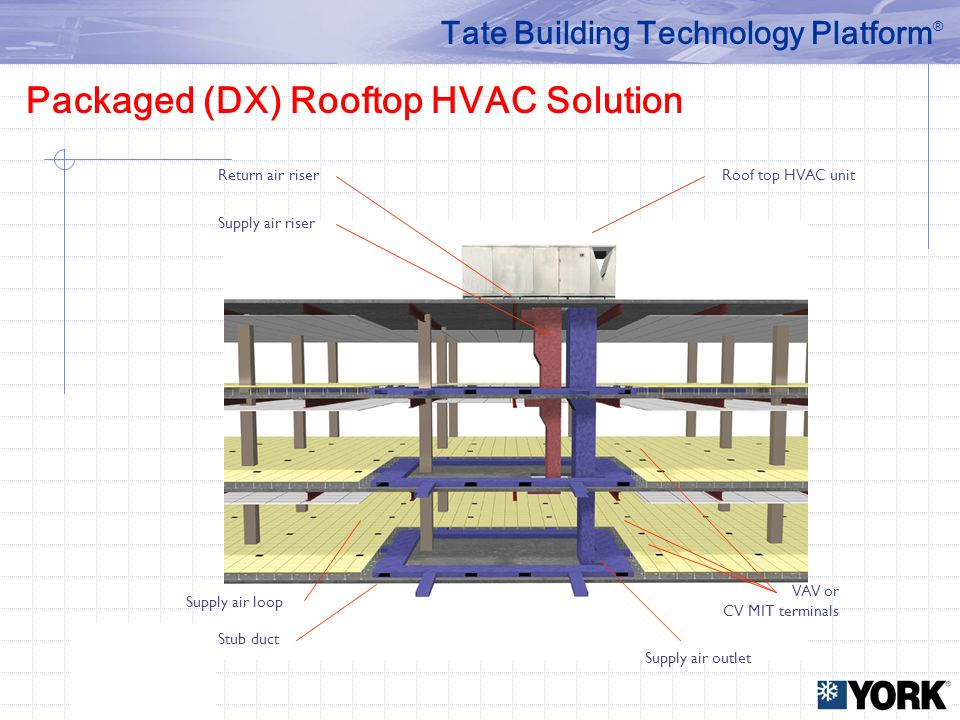 Packaged (DX) Rooftop HVAC Solution Return air riser Supply air riser Roof top HVAC unit Supply air loop Stub duct Supply air outlet VAV or CV MIT ter