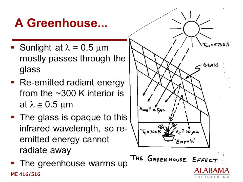 ME 416/516 A Greenhouse...  Sunlight at = 0.5  m mostly passes through the glass  Re-emitted radiant energy from the ~300 K interior is at  0.5 