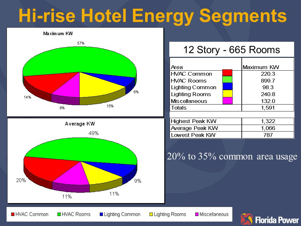 Typical Lodging Electric Usage