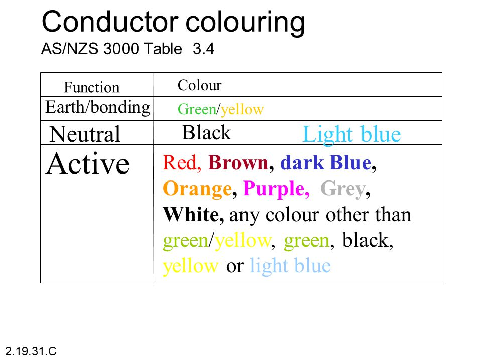 Conductor colouring AS/NZS 3000 Table 3.4 Function Colour Earth/bonding Green/yellow Neutral Black Red, Brown, dark Blue, Orange, Purple, Grey, White,