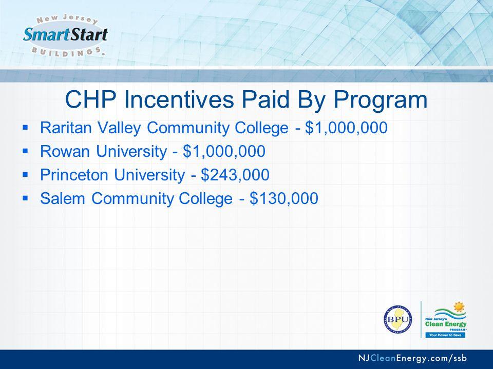 CHP Incentives Paid By Program  Raritan Valley Community College - $1,000,000  Rowan University - $1,000,000  Princeton University - $243,000  Salem Community College - $130,000