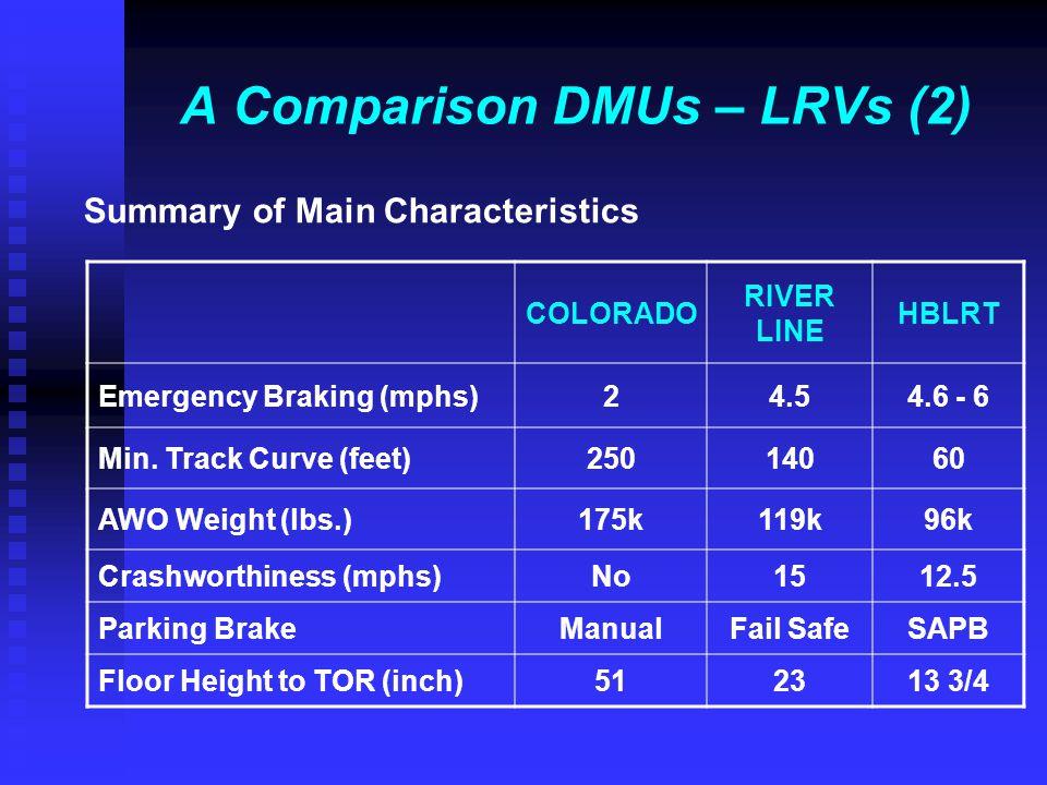 A Comparison DMUs – LRVs (2) Summary of Main Characteristics COLORADO RIVER LINE HBLRT Emergency Braking (mphs)24.54.6 - 6 Min. Track Curve (feet)2501