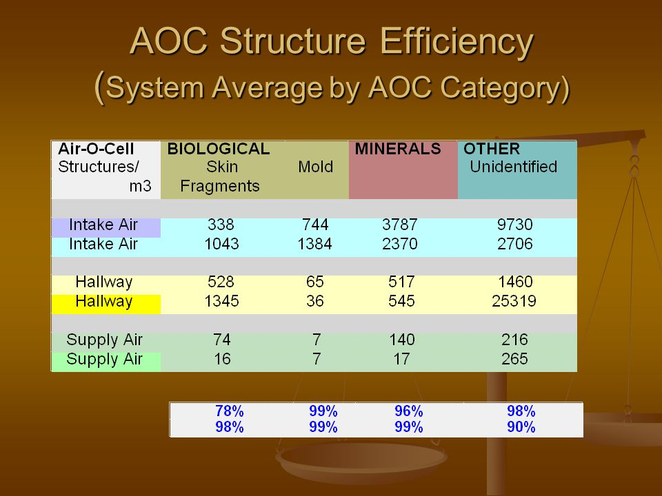 AOC Structure Efficiency ( System Average by AOC Category)