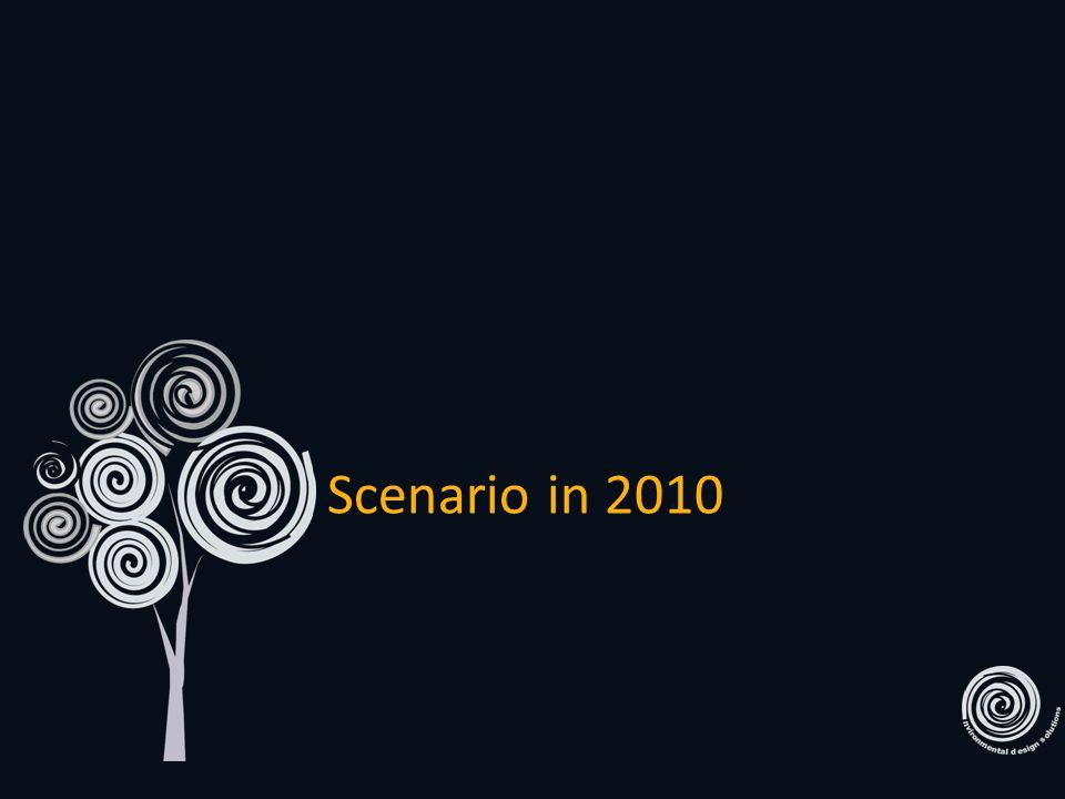 Scenario in 2010