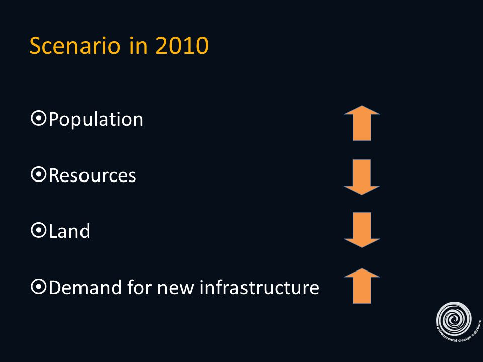  Population  Resources  Land  Demand for new infrastructure