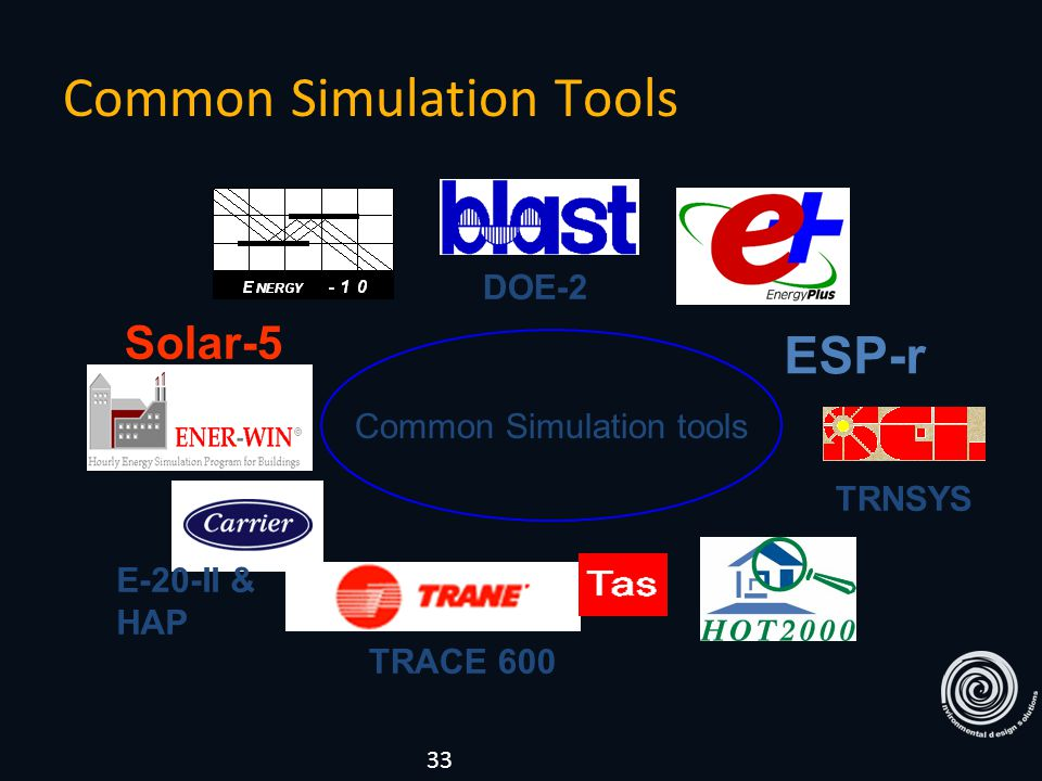 ESP-r Common Simulation tools Solar-5 DOE-2 E-20-II & HAP TRACE 600 TRNSYS Common Simulation Tools 33