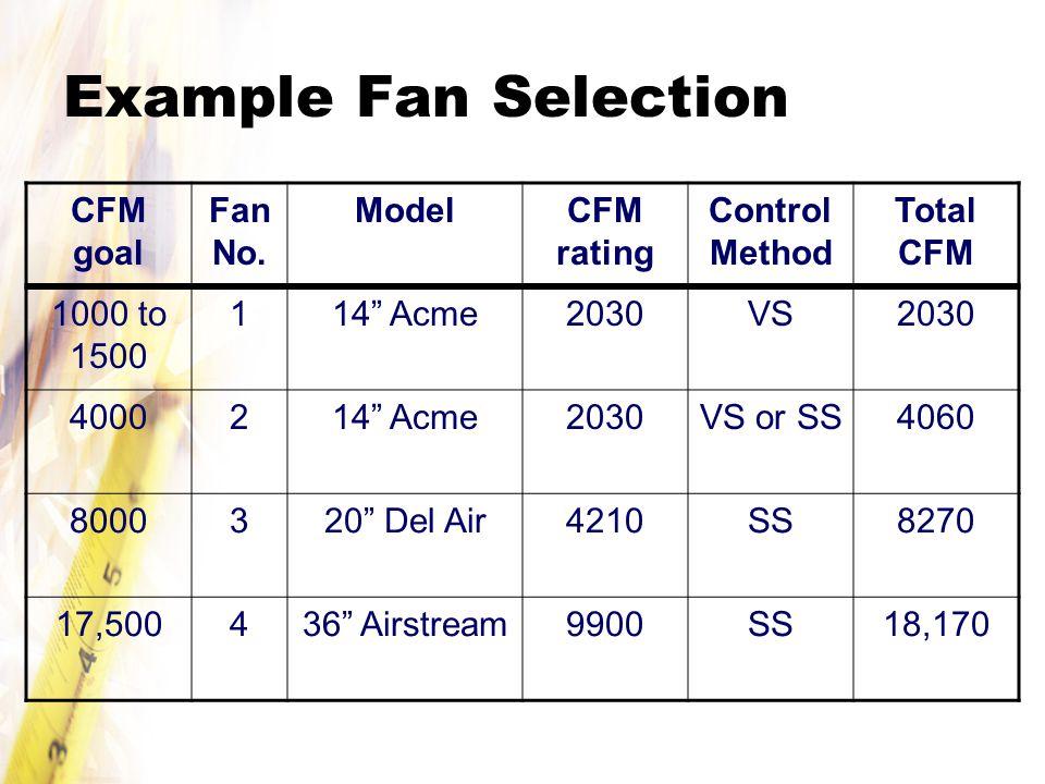 Example Fan Selection CFM goal Fan No.