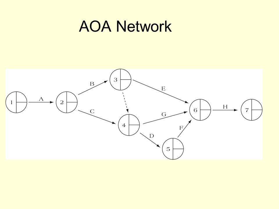 AOA Network