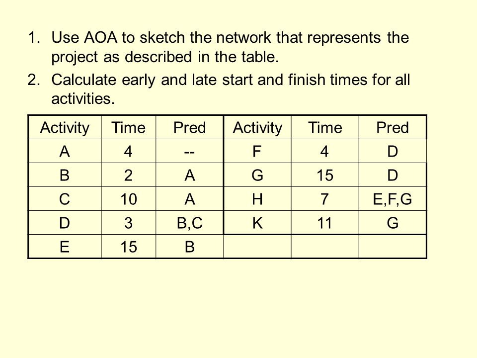 1.Use AOA to sketch the network that represents the project as described in the table.