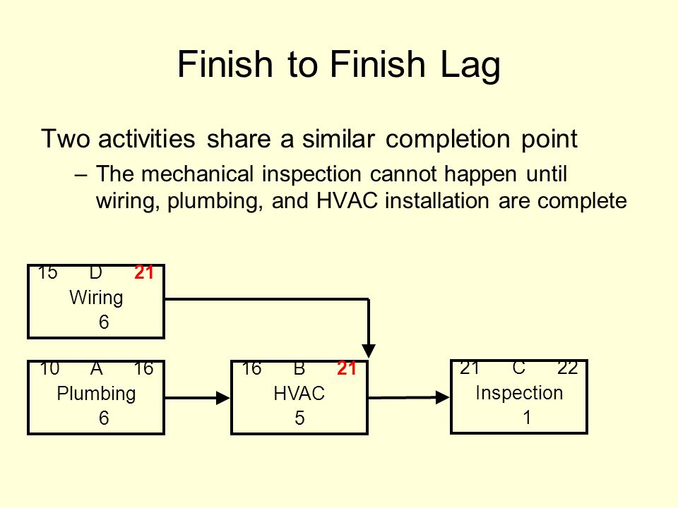 Finish to Finish Lag Two activities share a similar completion point –The mechanical inspection cannot happen until wiring, plumbing, and HVAC installation are complete 10 A 16 Plumbing 6 16 B 21 HVAC 5 21 C 22 Inspection 1 15 D 21 Wiring 6