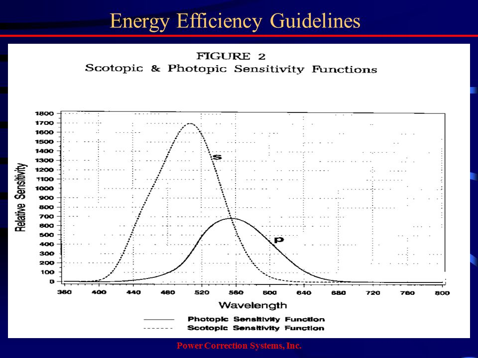 Power Correction Systems, Inc. Energy Efficiency Guidelines