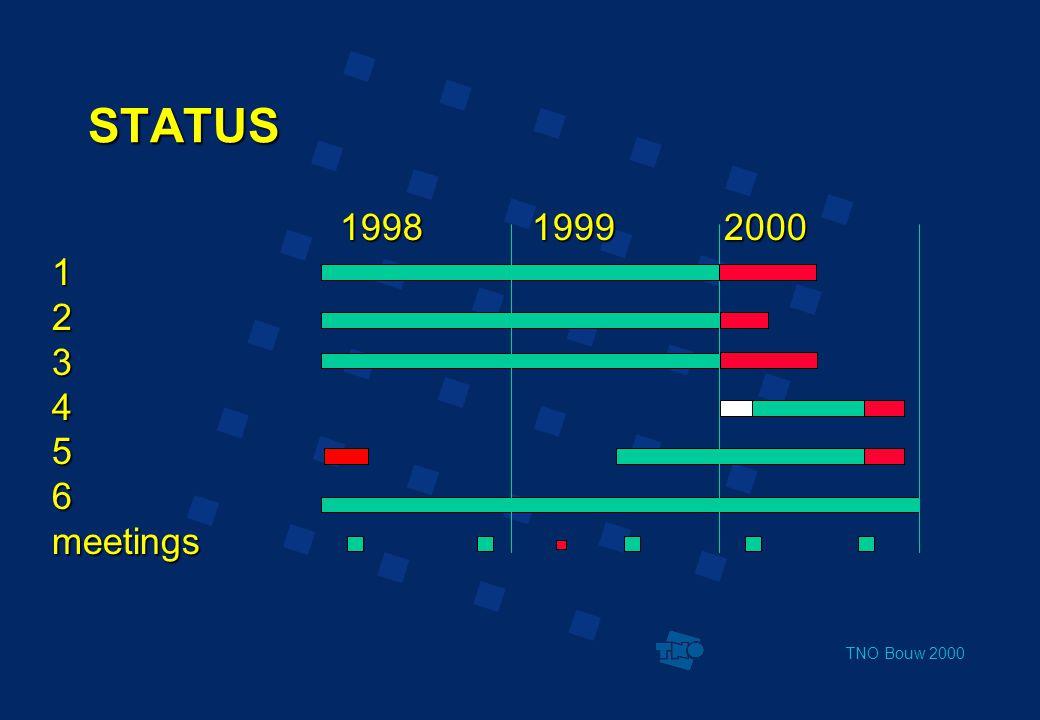 TNO Bouw 2000 STATUS 199819992000 123456meetings