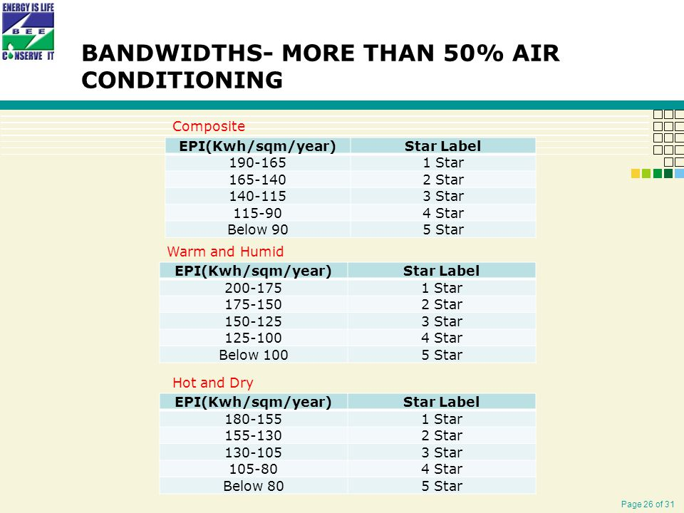Page 26 of 31 BANDWIDTHS- MORE THAN 50% AIR CONDITIONING EPI(Kwh/sqm/year)Star Label 190-1651 Star 165-1402 Star 140-1153 Star 115-904 Star Below 905 Star EPI(Kwh/sqm/year)Star Label 200-1751 Star 175-1502 Star 150-1253 Star 125-1004 Star Below 1005 Star EPI(Kwh/sqm/year)Star Label 180-1551 Star 155-1302 Star 130-1053 Star 105-804 Star Below 805 Star Composite Warm and Humid Hot and Dry