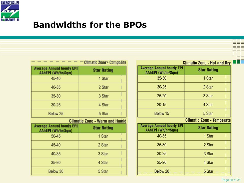 Page 28 of 31 Bandwidths for the BPOs